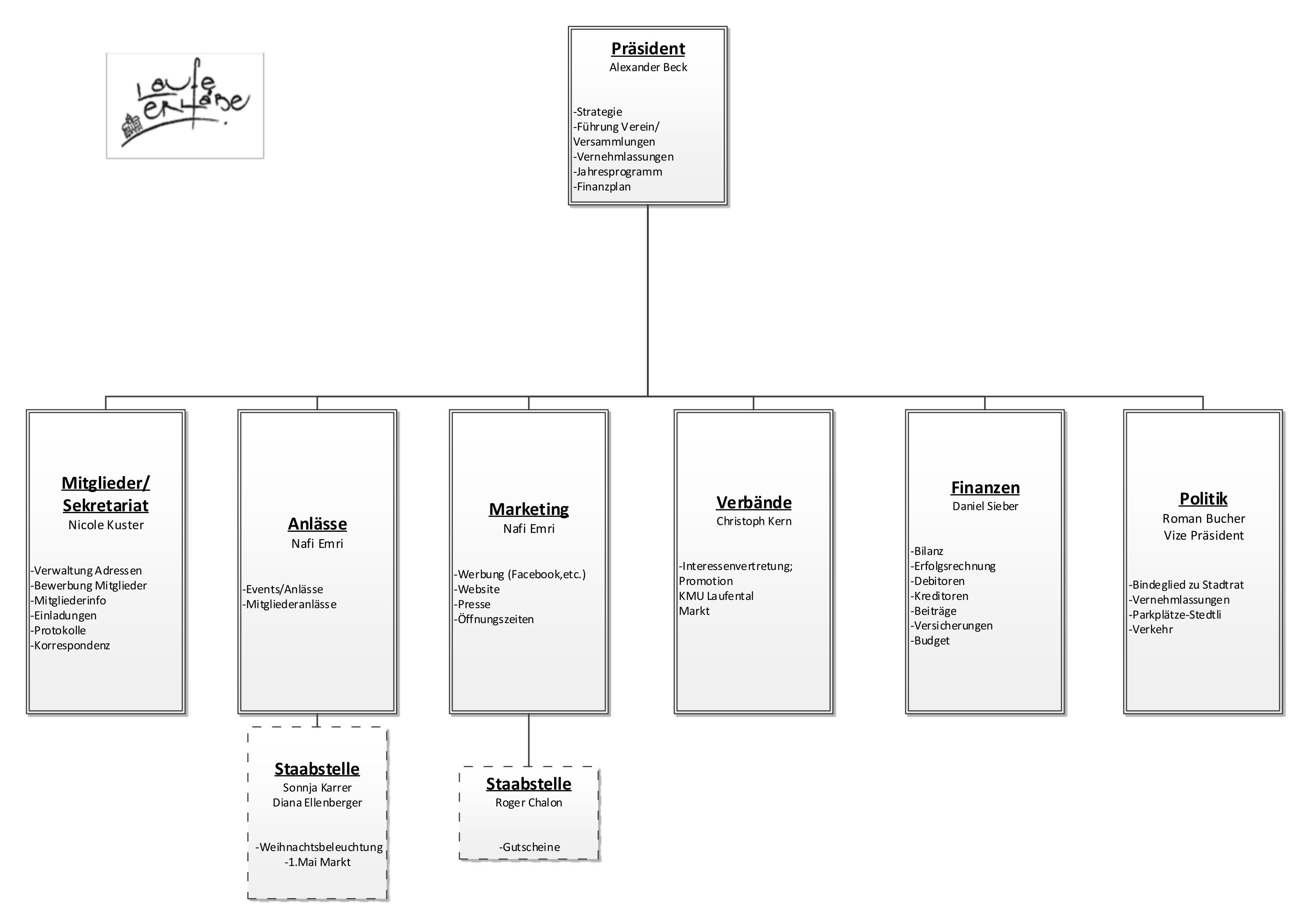 Organigramm | IG Laufen